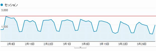 ウェブサイトへのアクセス数が激減中